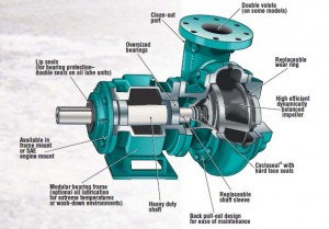cp-enclosed impeller
